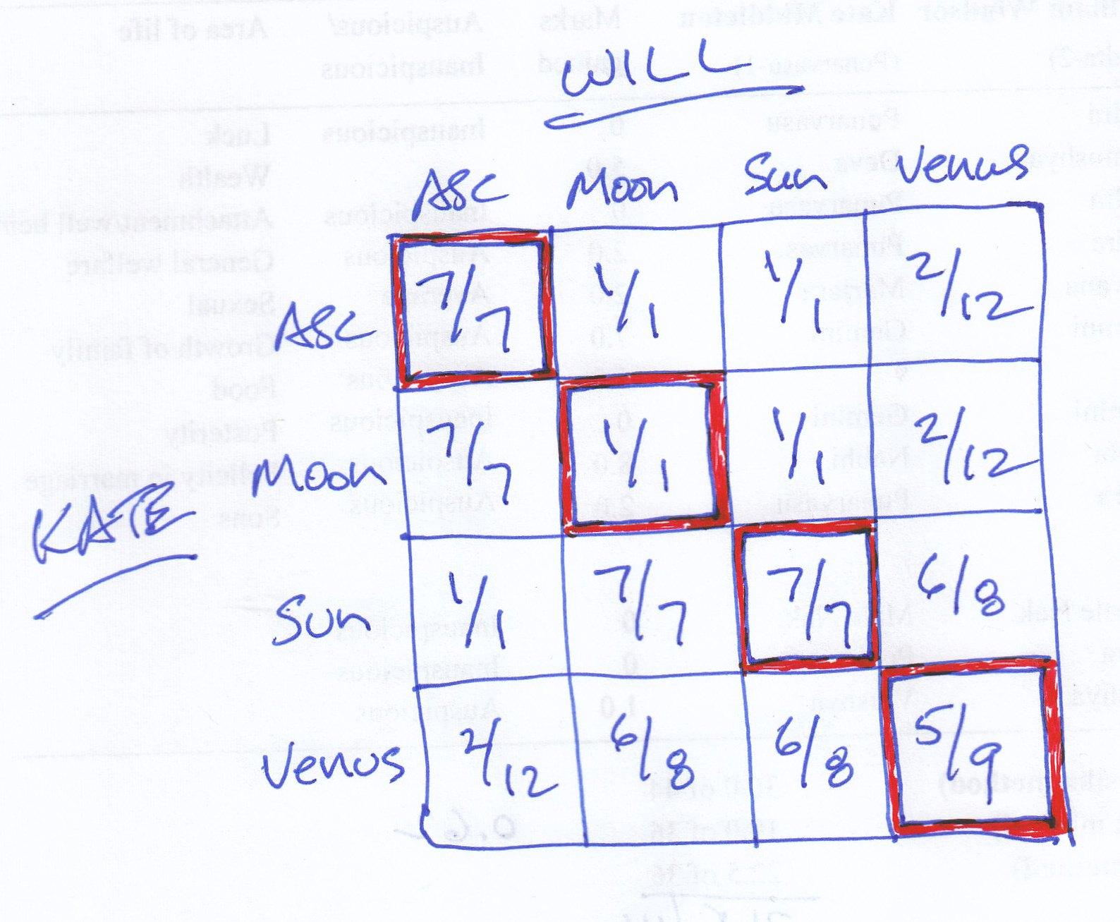 Navamsa Vedic Astrology Palmistry