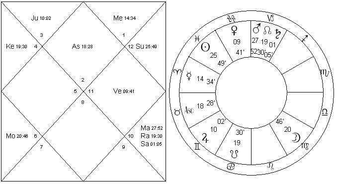 astrologykrs.com stats and valuation