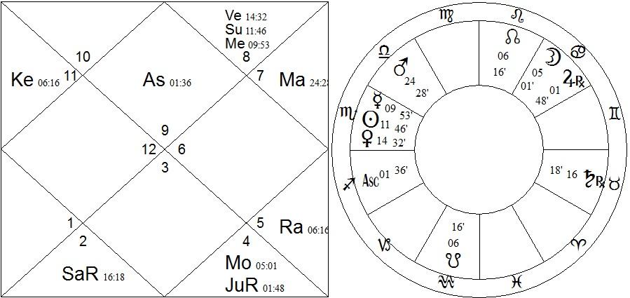 2x chart - hendrix
