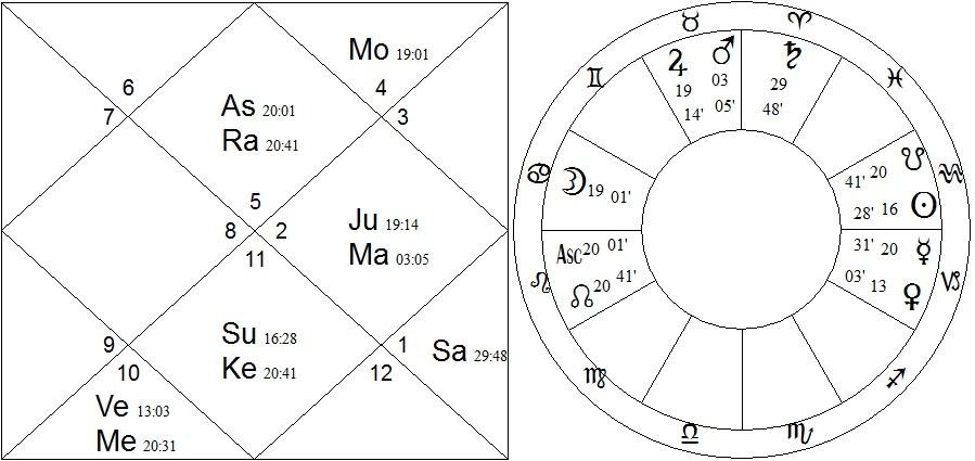 2x chart - jones