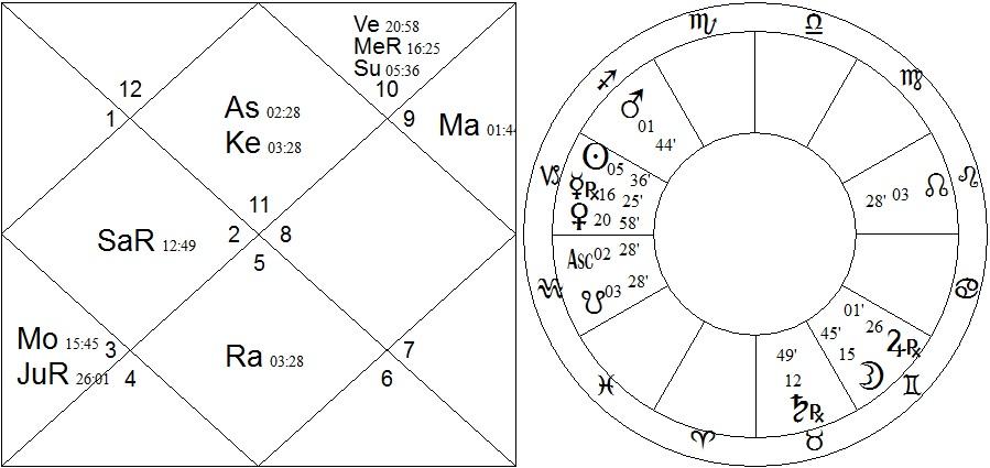 2x chart - joplin