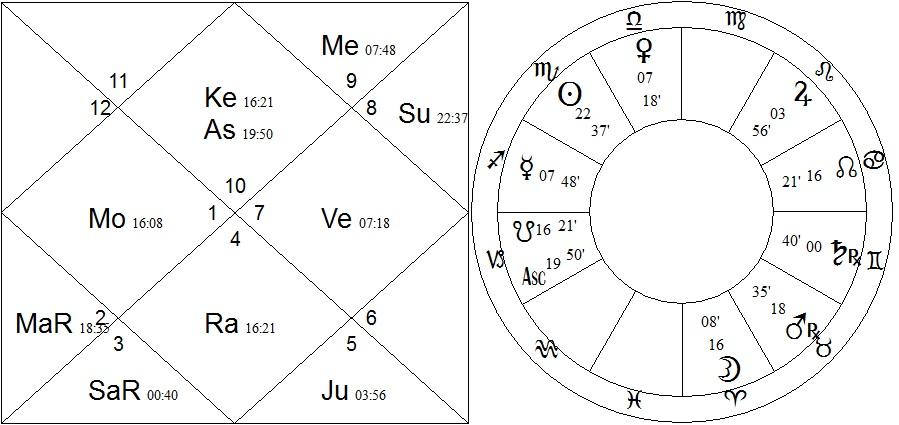 2x chart - morrison