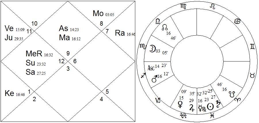 2x chart - Coppola