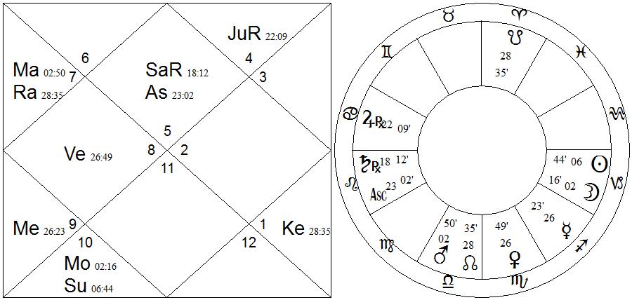 2x chart - Fellini