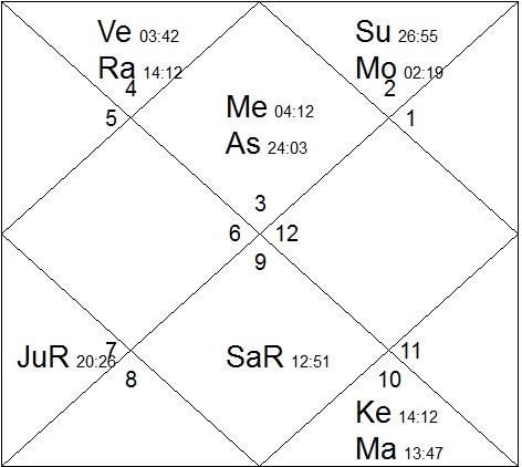 How to find navamsa lagna lord